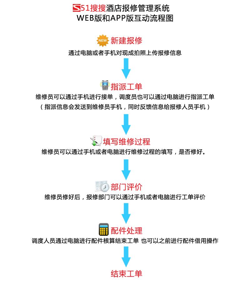 分享一个非常便捷有效的报修管理系统(原创) _图1